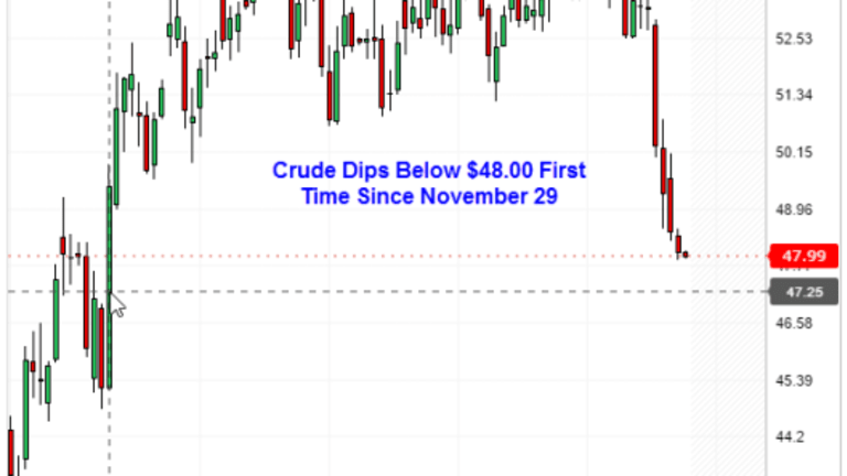 Crude Dips Below $48.00 First Time Since November 29: CPI Where to From Here?