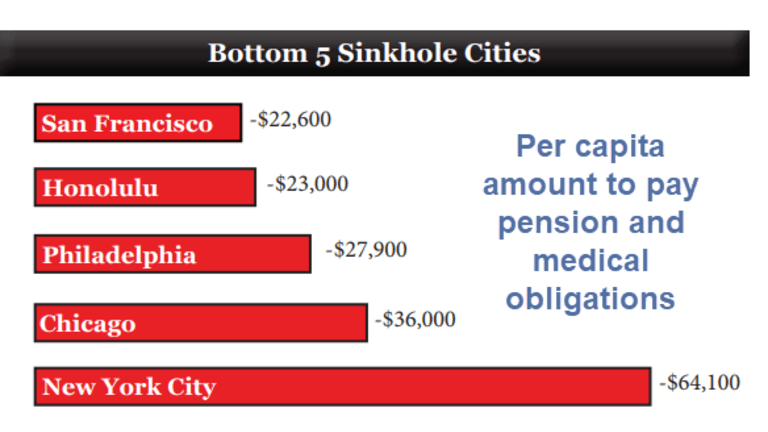 """Bottom 5 """"Sinkhole"""" Cities: New York, Chicago Lead the Way"""