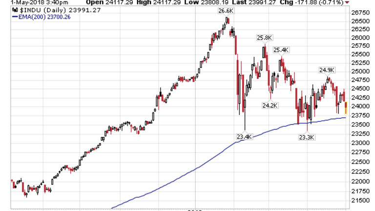 Moving Average Bounces Getting Weaker and Weaker: Major Carnage Coming