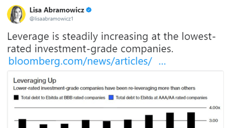 Leverage Increases at Lowest-Graded Companies, Zombie Firms Increase