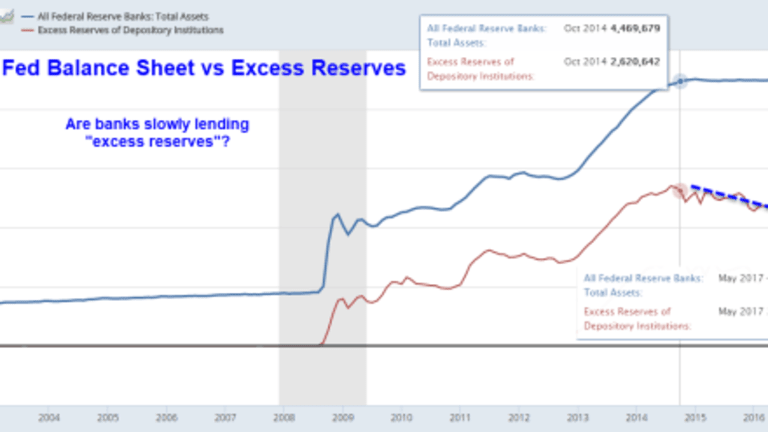 """Are Banks Hoarding Cash? Debate Over """"Free Money"""" Interest on Excess Reserves"""
