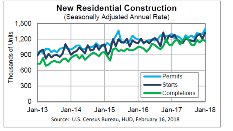 Housing Starts Surge Unevenly: Surprised? Why?