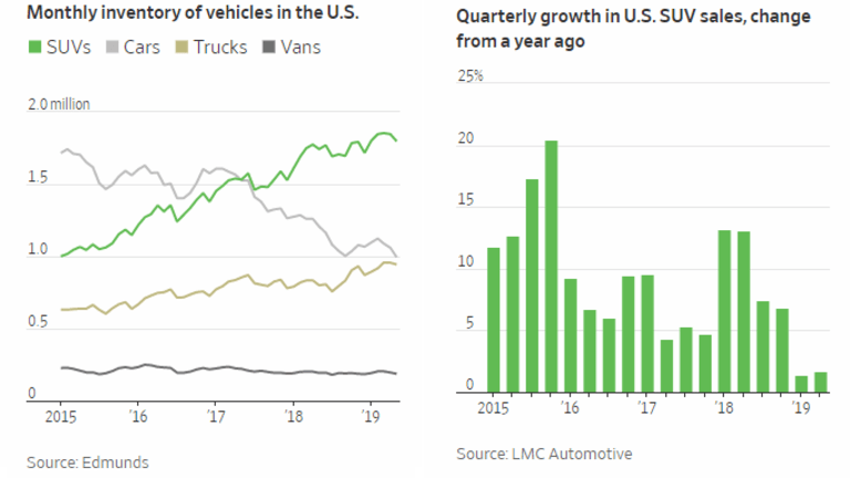 Dealers are Bumper-to-Bumper With SUVs: More Coming as Sales Decline