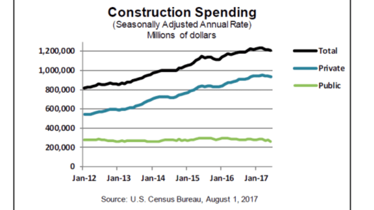 Construction Spending in June Collapses: Negative Second Quarter GDP Revisions Coming Up?