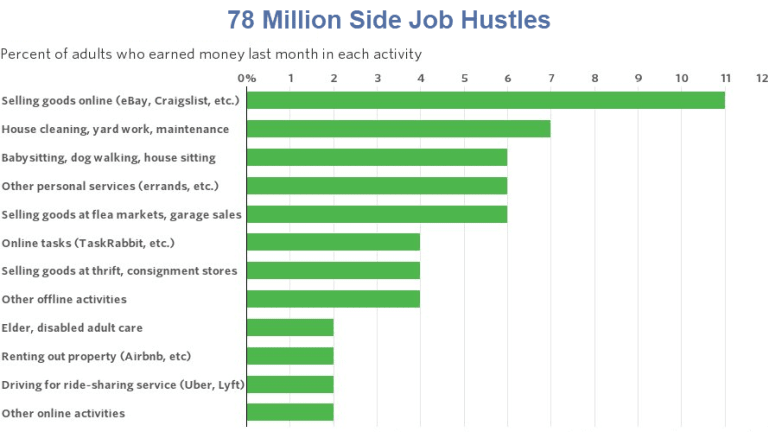 Tweets of the Day: 78 Million Hustling Dimes, Employment, Valuations, GDP, Pigs