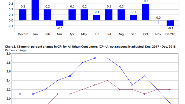 CPI Declines 0.1% Month-Over-Month on Falling Energy Prices