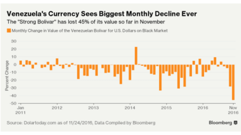 Venezuela Currency Loses 45% This Month as Hyperinflation Escalates