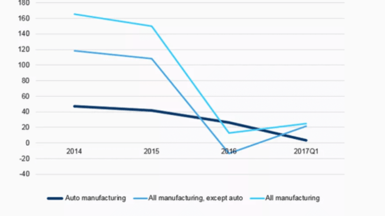 Auto Time Bomb: Slowdown Coming Up, Manufacturing Has Peaked This Cycle