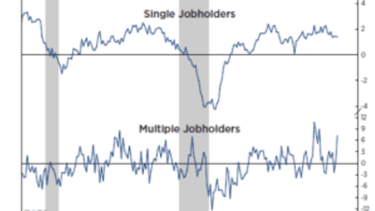 """Multiple Jobholders Artificially Boost """"Full-Time"""""""