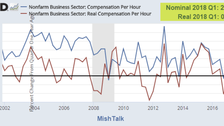 Congratulations Workers: You Make 0.3% More Per Hour Than One Year Ago