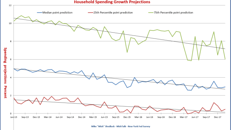 Consumer Spending Projections
