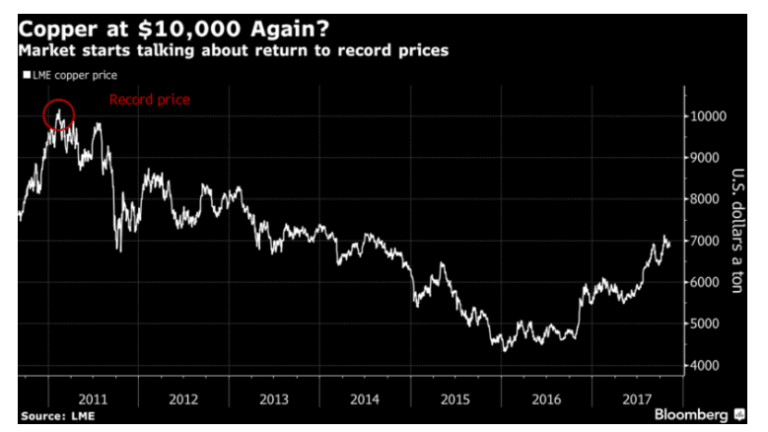 Copper Traders Place Huge Way-Out-Of-The-Money Calls That Price Will Rise 50% in 2018
