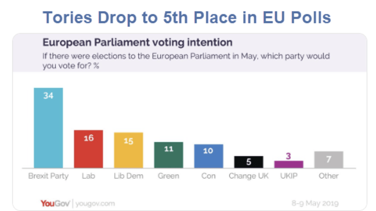Brexit Party Surge: Tories Drop to 5th Place in European Parliament Polls