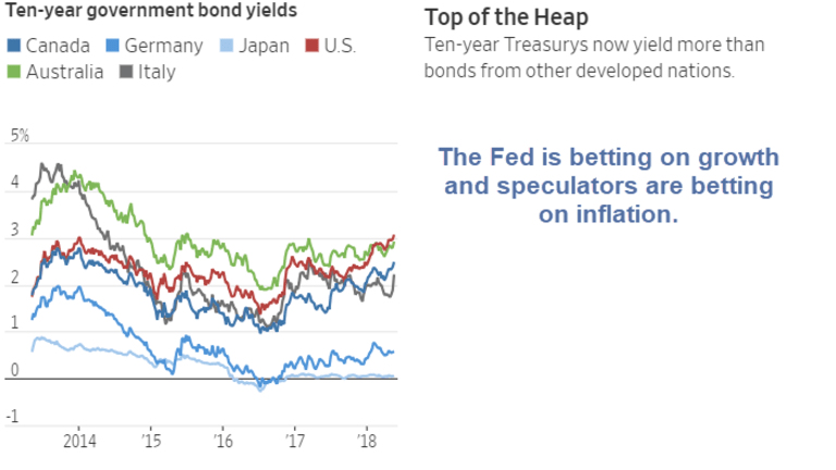 US Gov't Bonds Yield More Than Developed Countries For 1st Time in Two Decades