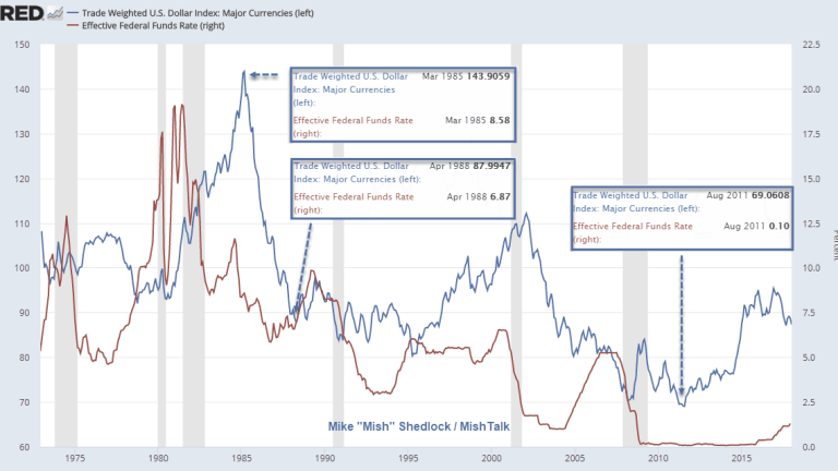 """Exploring the """"Dollar Crash"""" Thesis in Pictures"""