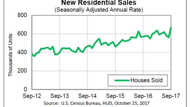 New Home Sales Surge Most in 28 Years on Percentage Basis