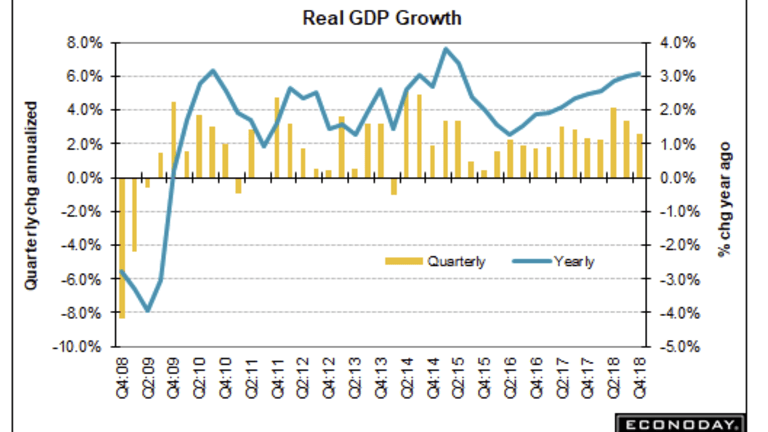 4th Quarter GDP On High End of Expectations at 2.6%