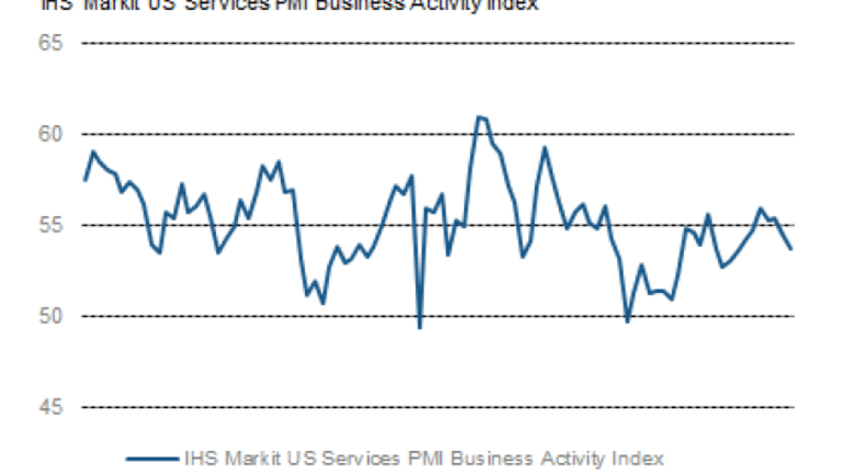 Slower Expansion in Non-Manufacturing ISM and Markit Services PMI