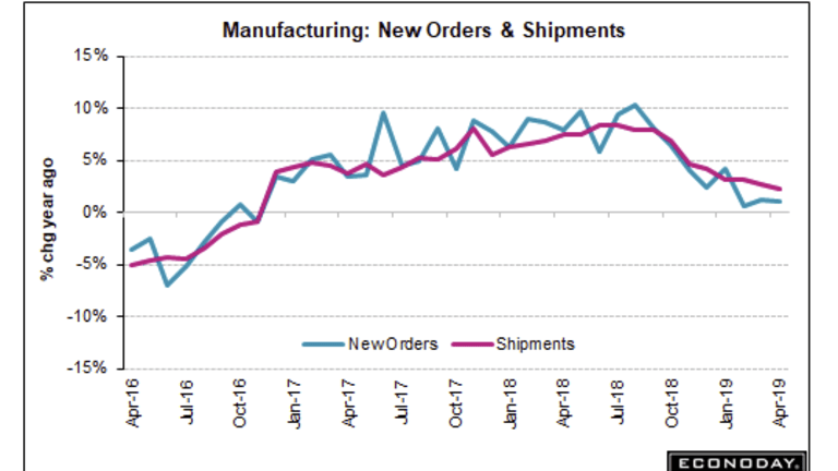 Durable Goods Orders Drop 0.8 Percent, March Revised Substantially Lower