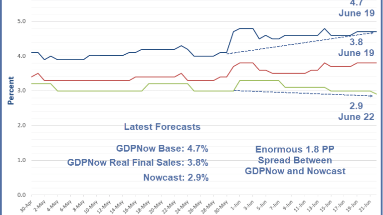 Massive 1.8 Percentage Point Spread Between GDPNow and Nowcast: What's Going On?