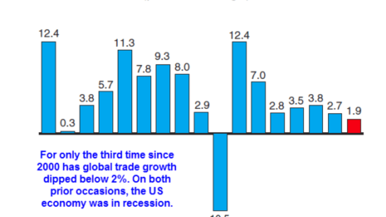 Global Trade Disaster Nearly Certain