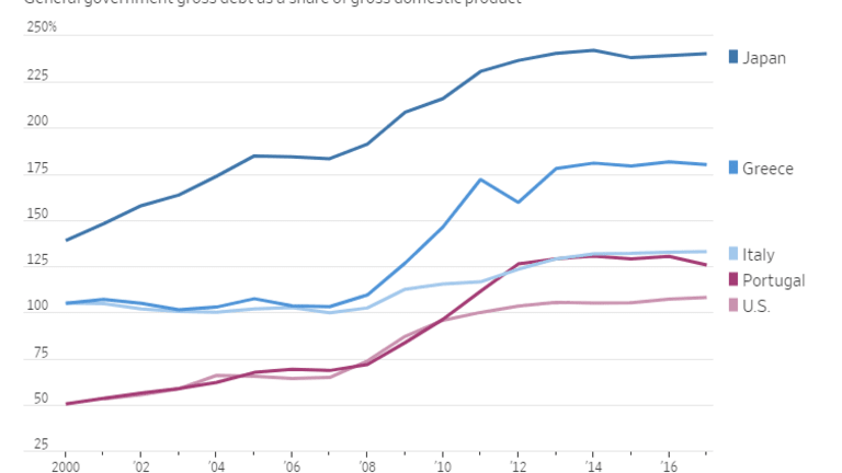 Debt to GDP: Only 4 Major Countries Worse Off Than the US