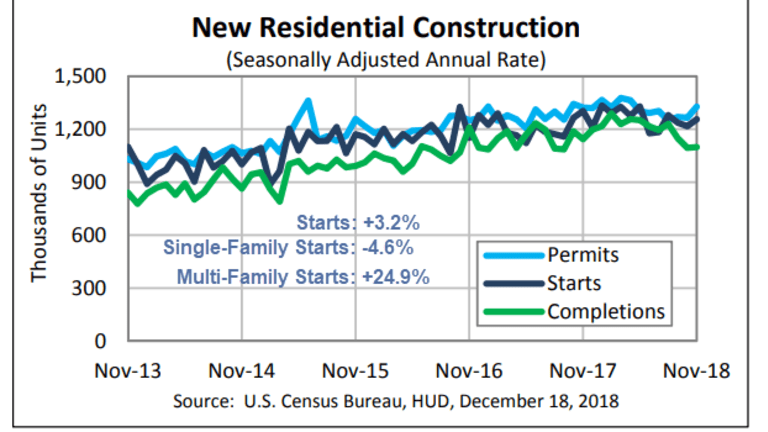 Housing Starts Rise 3.2% but Single-Family Starts Dive Another 4.6%