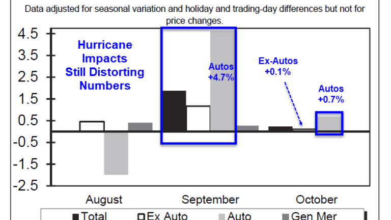 Retail Sales Moderate, Still Show Huge Hurricane Impacts, Especially Autos