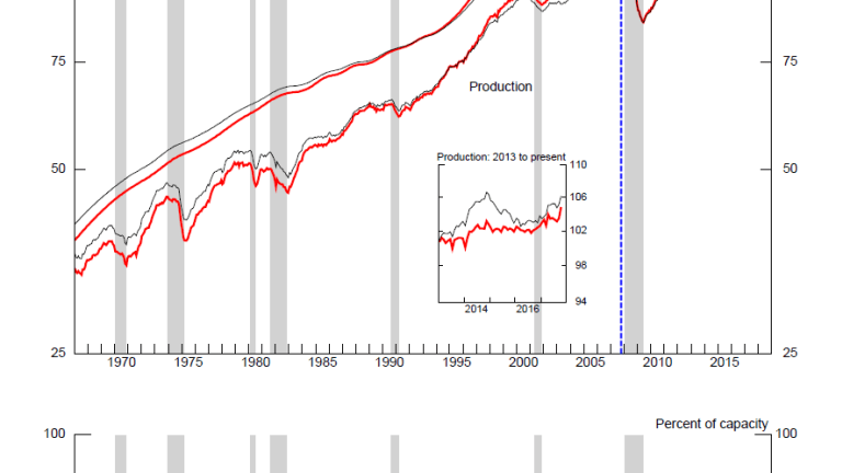 Industrial Production Jumps: Another Hurricane Effect?