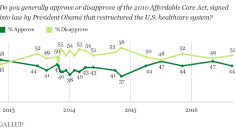 Record 29% Say Obamacare Hurt Their Finances; Overall Only 44% Positive on ACA
