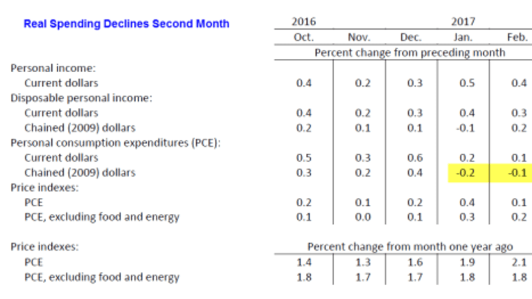 Personal Income Up But Real Consumer Spending Declines Second Month