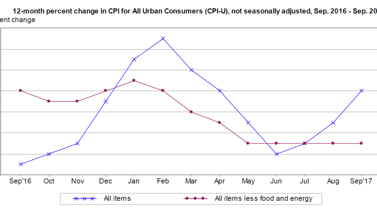CPI Up Less Than Expected Despite Hurricane-Related Energy Jump