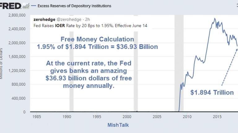 Free Money Calculation: Fed Will Give $36.93 Billion of Taxpayer Money to Banks