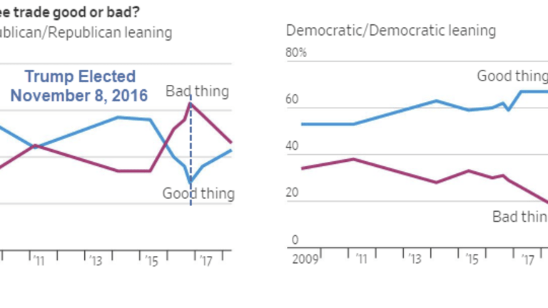 Free Trade Good or Bad? Trump's Amazing Impact on Republicans and Democrats
