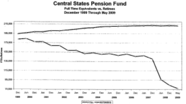 Beware the Taxpayer Bailout of Underfunded Teamsters Pension Funds