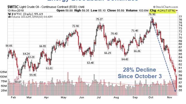 Energy Bloodbath Continues: Five Reasons Why Crude is Plunging