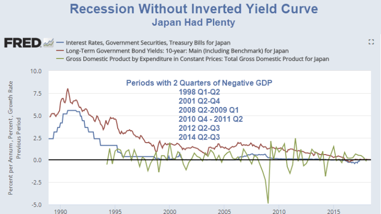 Recession Without an Inverted Yield Curve? Sure, Why Not?