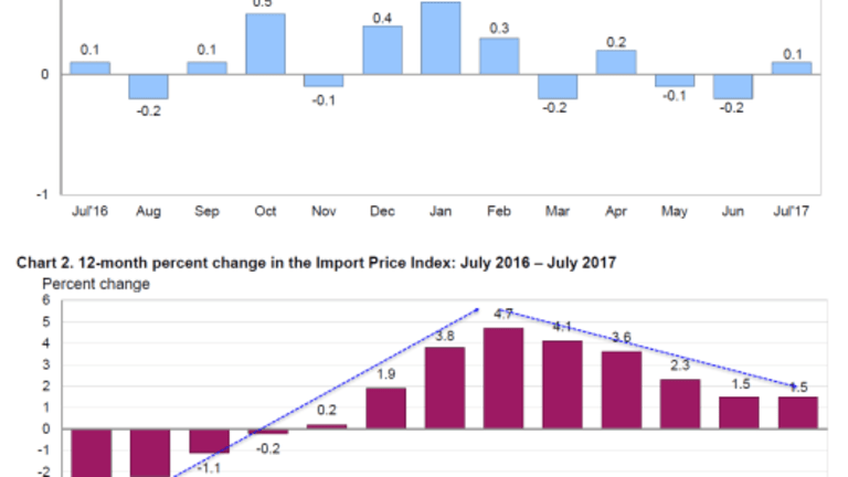 Export Prices Rise, Led by Agriculture, Finished Goods Flat; Import Prices Barely Move