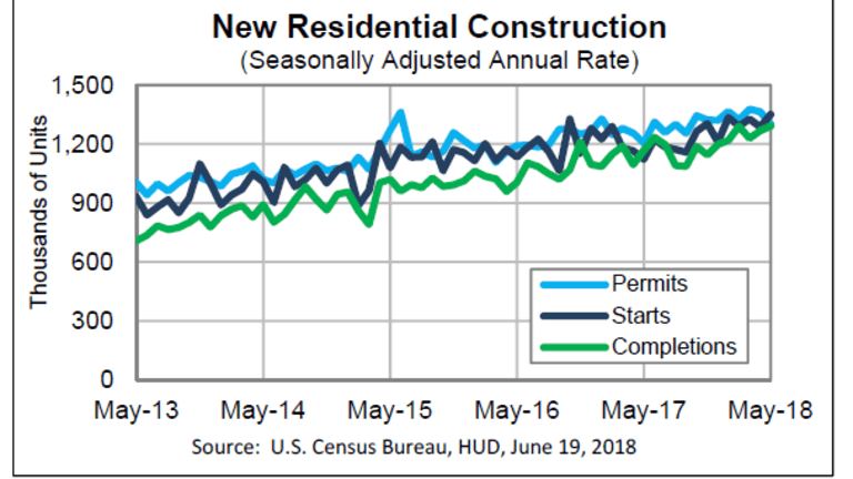 Housing Starts Jump 5% in May, Permits Dip 4.6%: 2nd-Quarter GDP Looking Solid