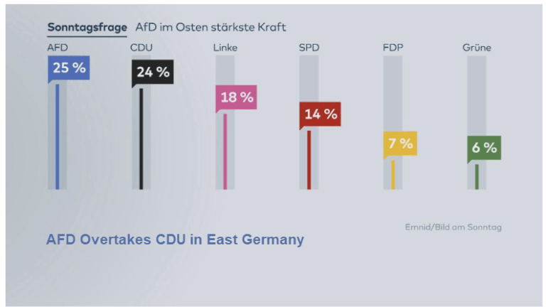 Another Merkel Crisis: AfD Leads CDU in E. Germany, Major Coalition Infighting