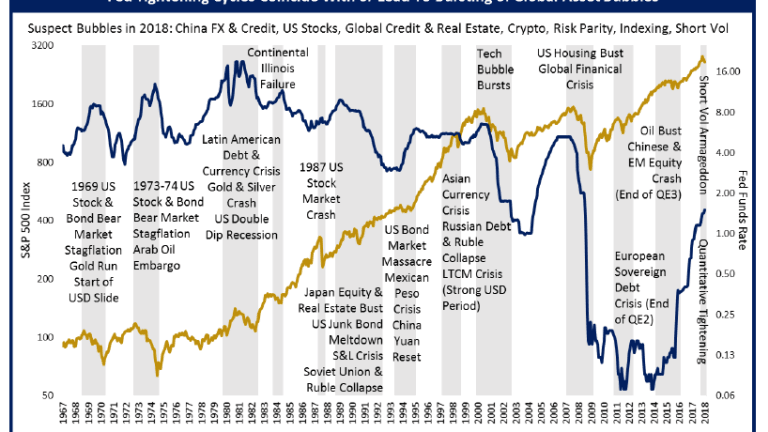 Fed Tightening Cycles Coincide With Bursting of Asset Bubbles: How to Play It