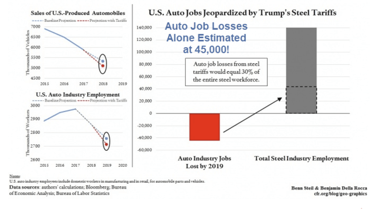 How to Not Sell Cars: More Steel Tariffs Coming Up