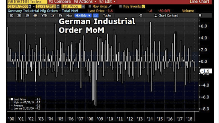 Hard and Soft Data Align: Germany, France Asleep at the Wheel as Recession Looms