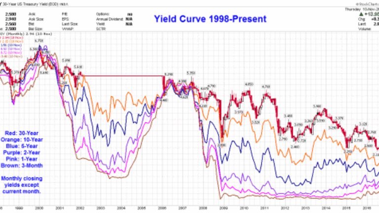 """Make Inflation Great Again! Is Trump the """"Inflation President""""? Spotlight on Bonds, Oil, Gold"""