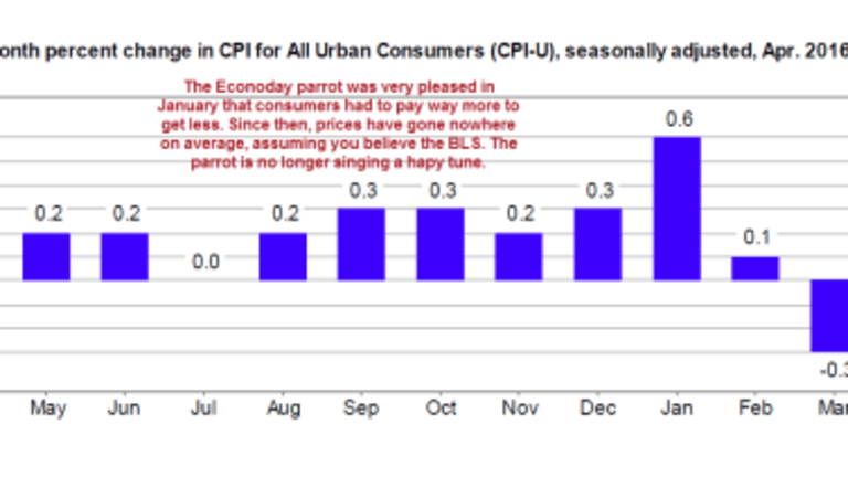 CPI Hits Consensus, Disappoints Inflation-Loving Parrots