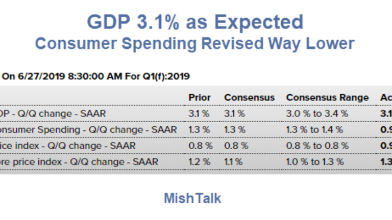 First Quarter GDP 3.1% as Expected: How was Totally Unexpected