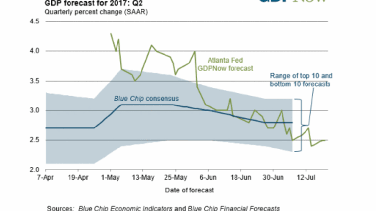 Second Quarter GDP Forecasts Inching Towards Convergence Around Two Percent
