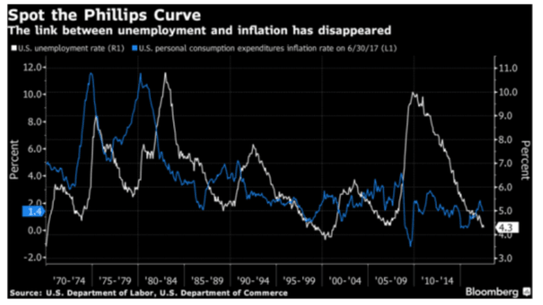 Fed Study Shows Phillips Curve Is Useless: Admitting the Obvious