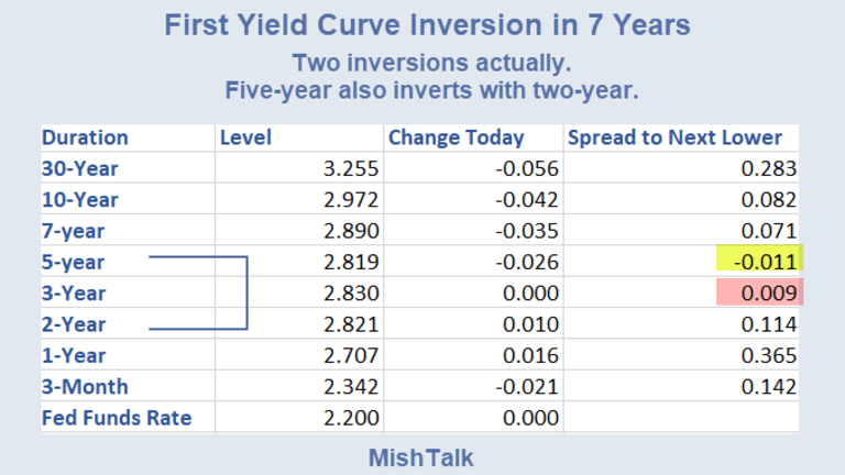 Second Yield Curve Inversion Today: Did You Catch It?