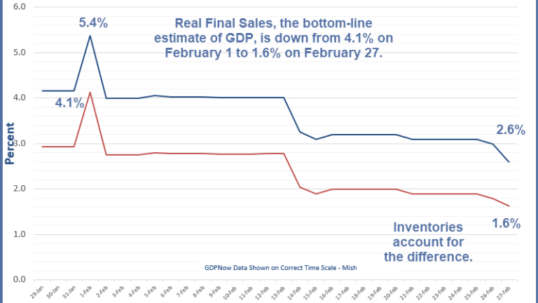 """GDPNow """"Real Final Sales"""" Forecast Dips to 1.6%"""
